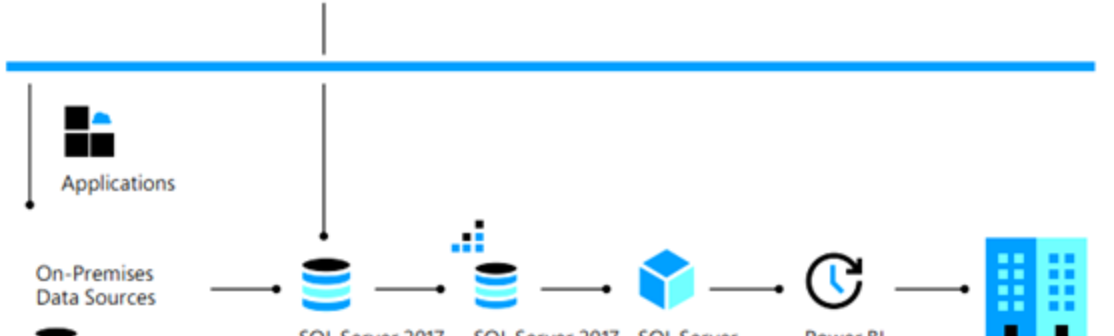 The on-premises database — creating reports and visualizations from a SQL Server database.