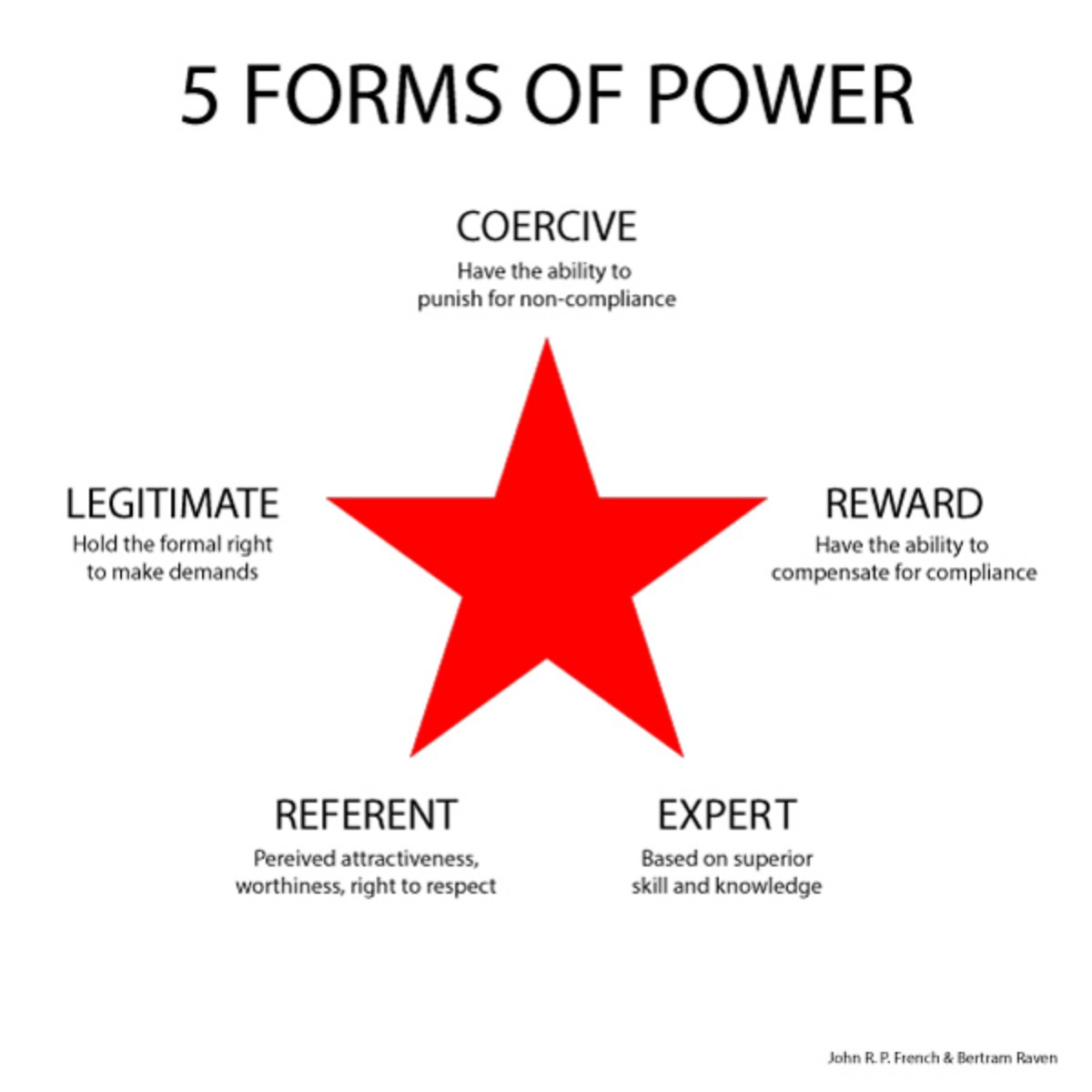 the use of various forms of power How we use energy we divide our energy use among four economic sectors: residential, commercial, transportation, and industrial heating and cooling our homes, lighting office buildings, driving cars and moving freight, and manufacturing the products we rely on in our daily lives are all functions that require energy.