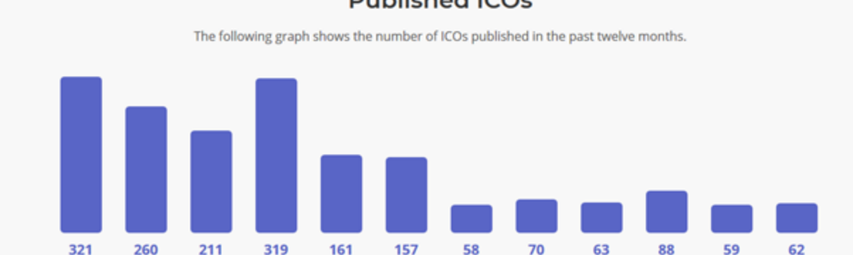 ICO listings in 2018 and 2019