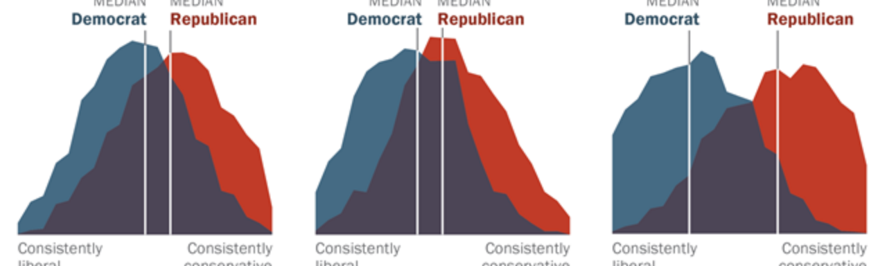 Pew Research chart of increasing political polarization