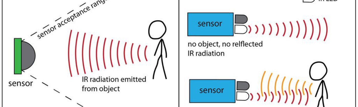 Active infrared and Passive infrared