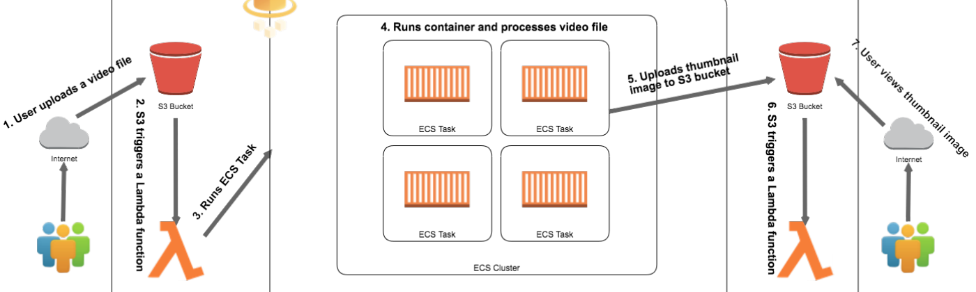 Architecture Diagram for processing video to generate thumbnail in AWS ECS using Fargate