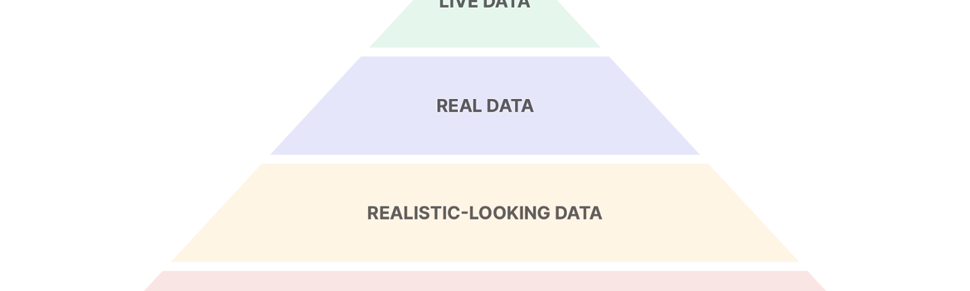 The data hierarchy for prototyping: Live data > real data > realistic-looking data > fake/dummy data.