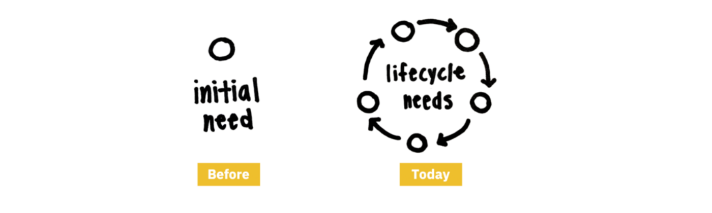 """Image of a singular initial need """"before"""" versus circular multitude of needs """"today"""""""