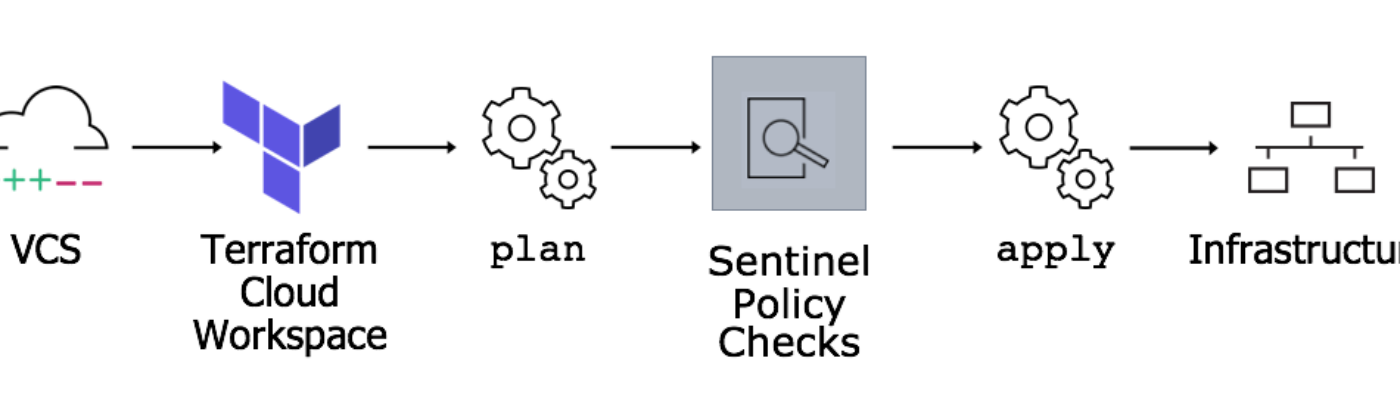 This diagram shows how Sentinel fits into Terraform Cloud runs. It sits between the plan and the apply steps.