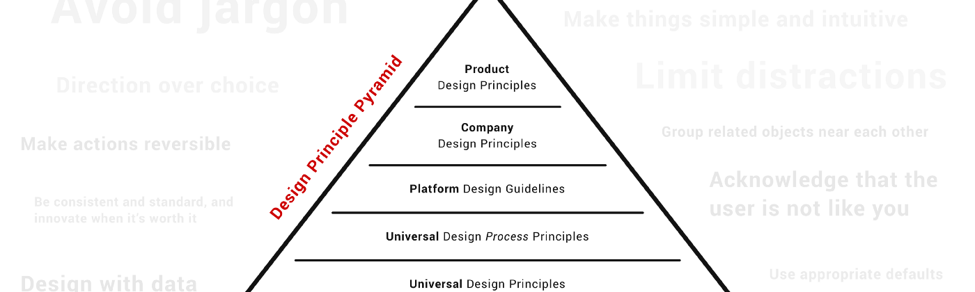 A pyramid model with Design Principles on 5 different levels, with various design principles written around it.