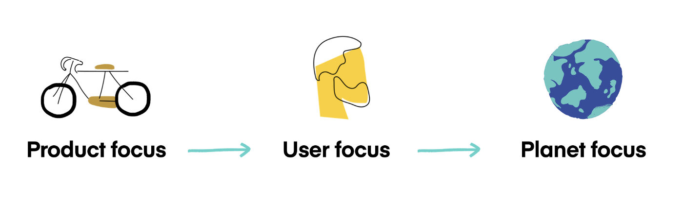 Illustration of the process from product focus, user focus to planet focus
