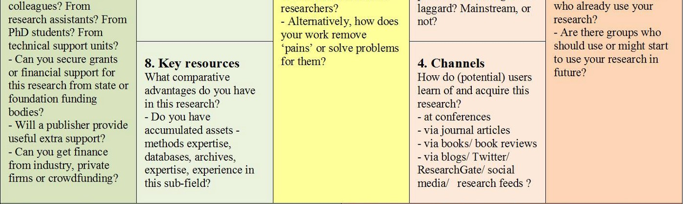 how to do research work
