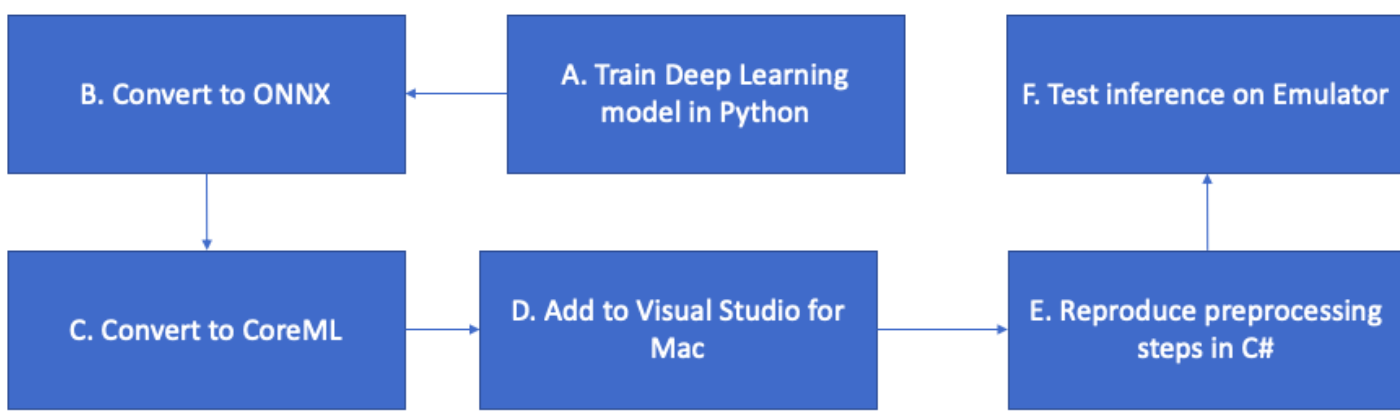 Deep Learning for Mobile Apps using Visual Studio for Mac