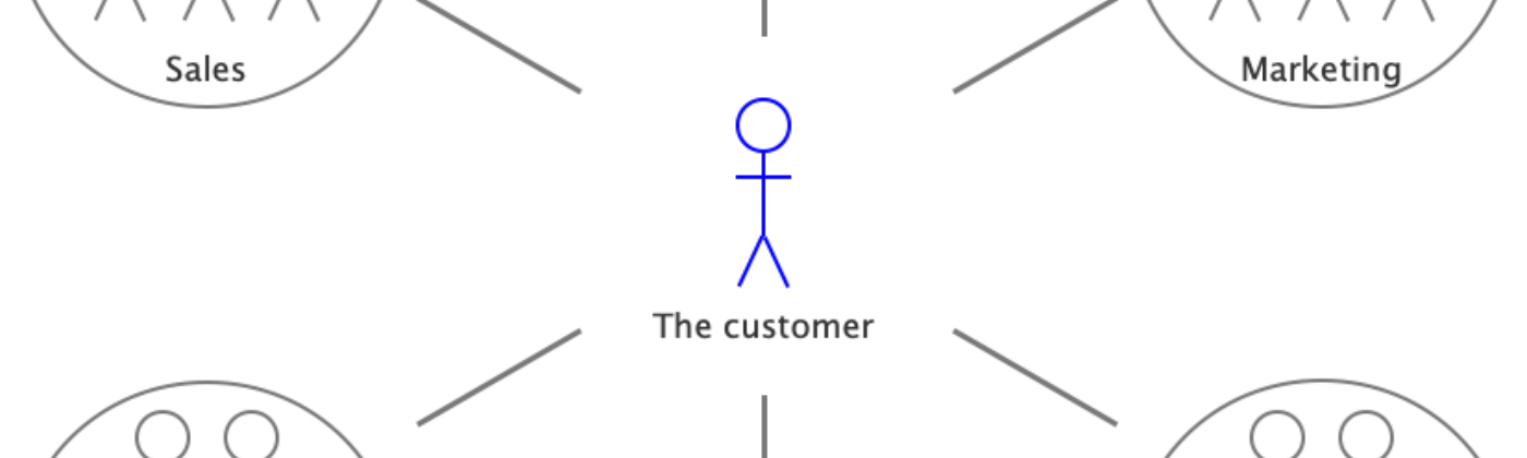 Diagram of customer surrounded by departments in a bubble.
