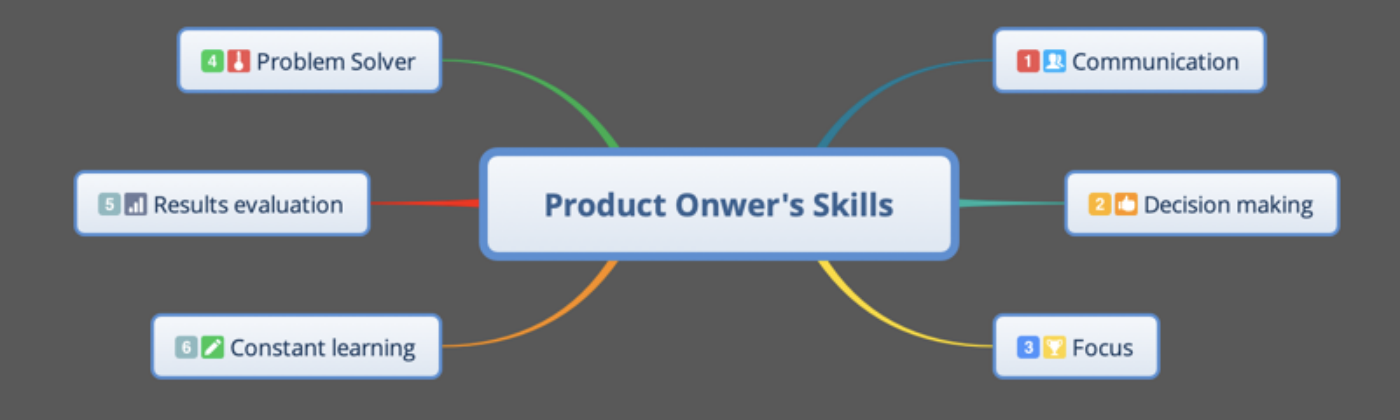 How to be a Product Owner