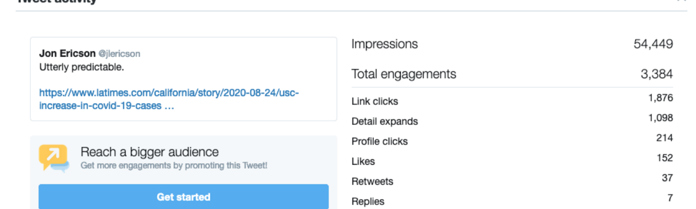 Twitter activity for the Tweet in question. Over 50 thousand views at the time of writing.