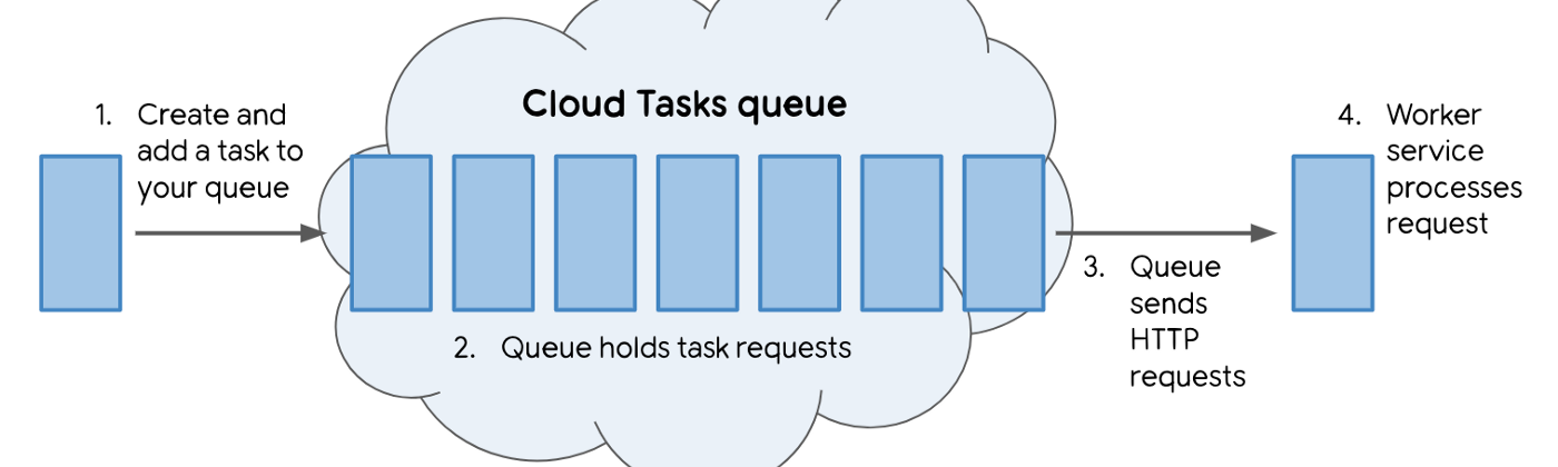 An illustration of the Cloud Tasks pipeline showing a task pushed to the queue in the cloud and a resulting HTTP request.