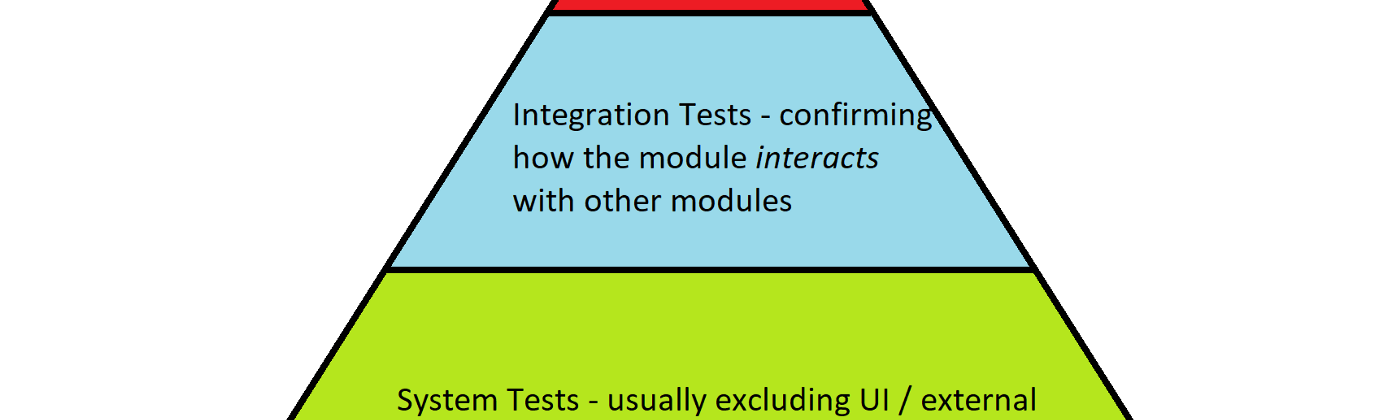 An example of the testing pyramid