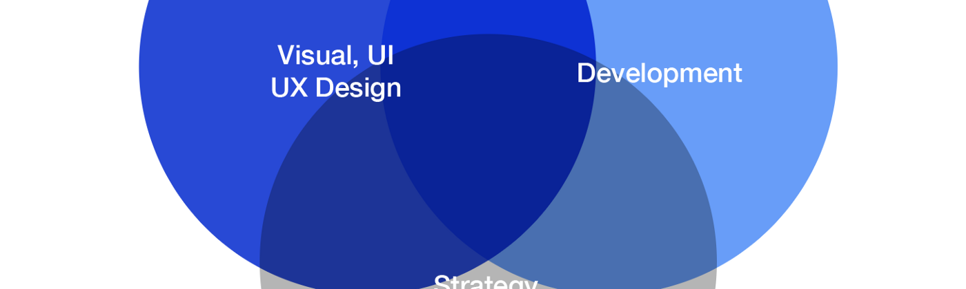 Venn diagram summarizing the core skills needed in a holistic Design System: UI and UX, Development, Strategy, Service design