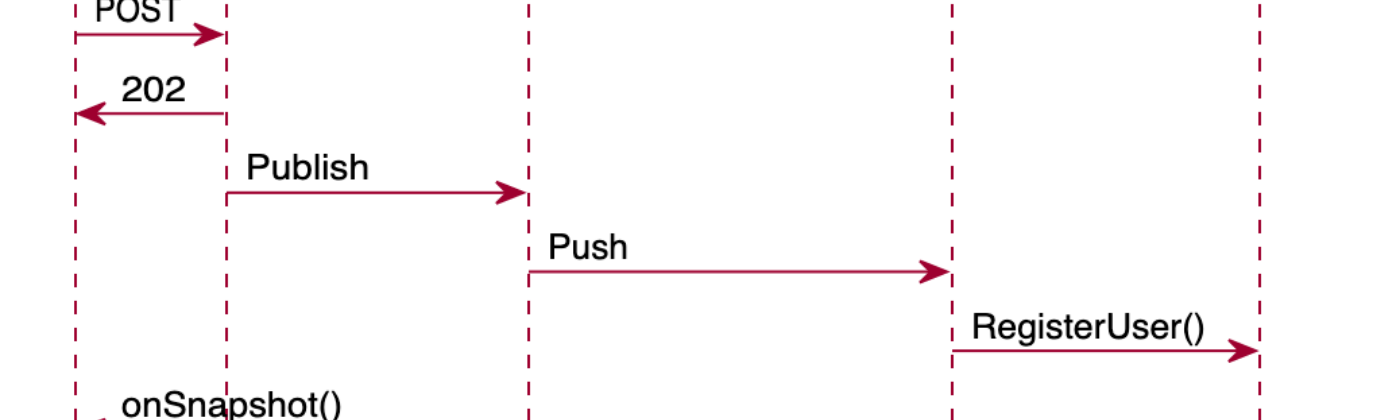 asynchronous execution with HTTP Triger and Pub/Sub Trigger