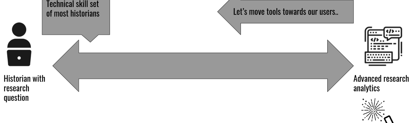 Let's move towards users graphic from RESAW 2019 presentation.
