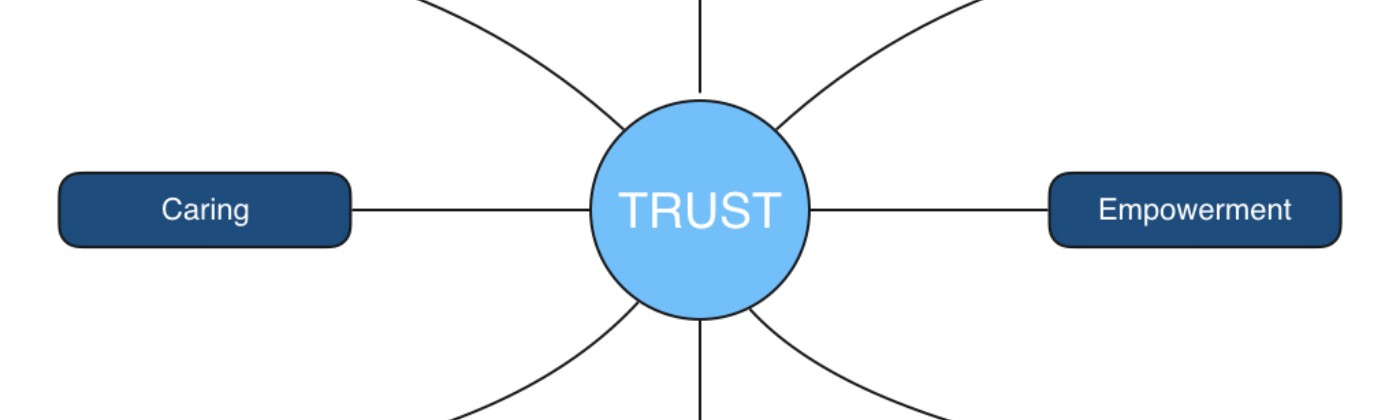 A mind map of the elements of trust