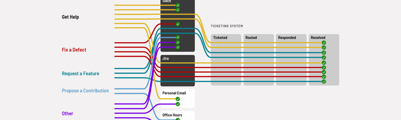 Visualization depicting support case types flowing through channels and — when needed — a ticketing system.