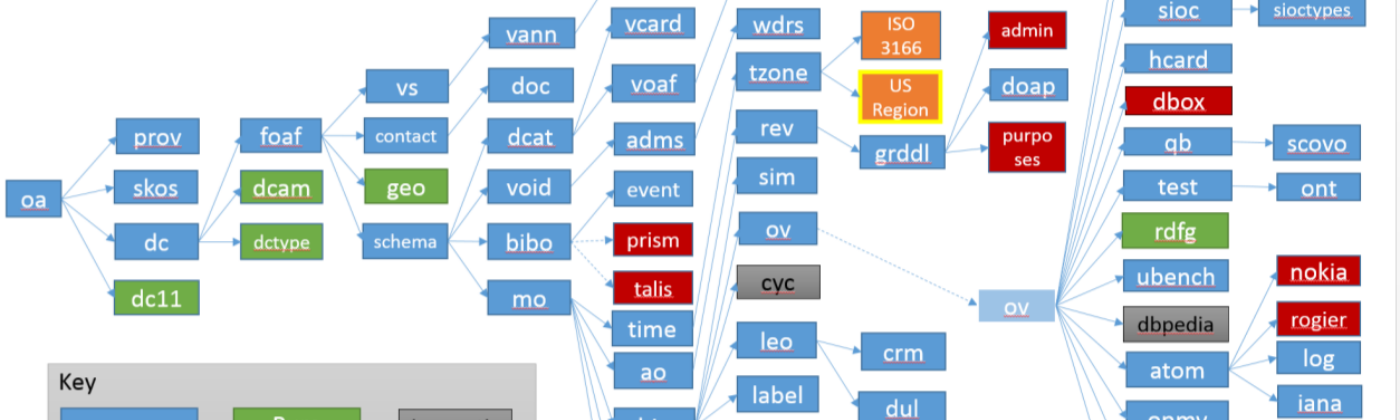 The dependency tree of the open annotations ontology—typical of a linked data vocabulary