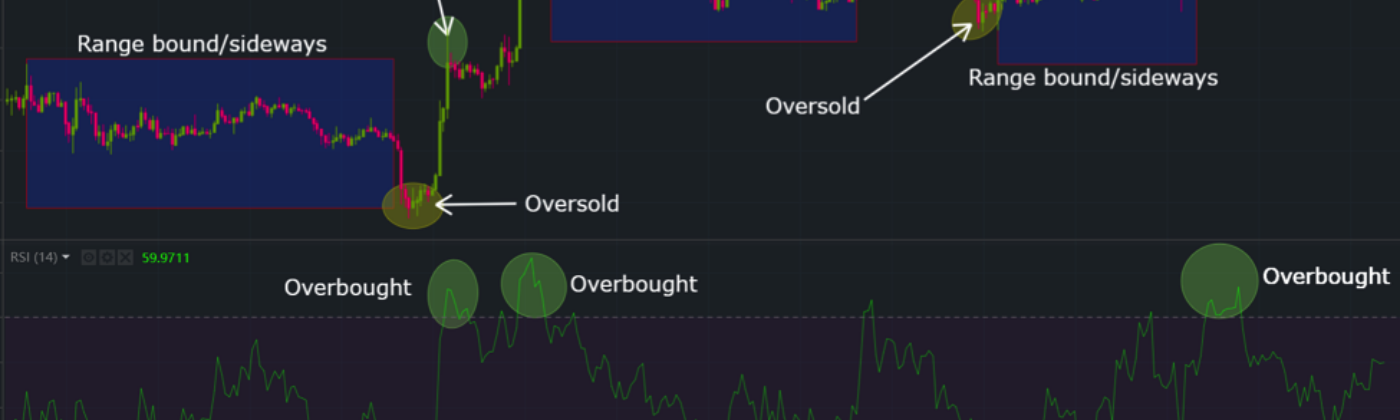 RSI Graph showing oversold and overbought conditions.
