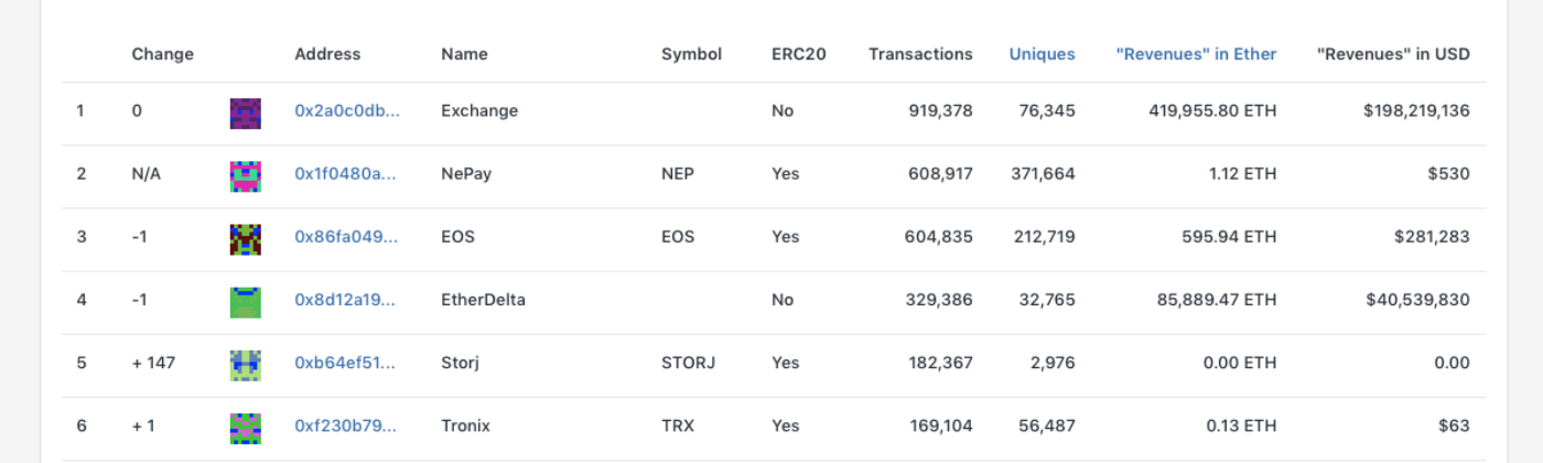 Ranking Ethereum Smart Contracts