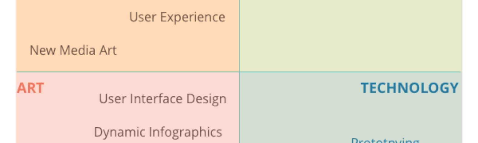 Reread The Classics What Is Ixd Ux And Hci A Designer S Perspective By Jiajing Guo Medium