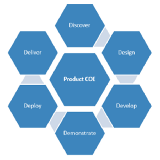 Product Center of Excellence
