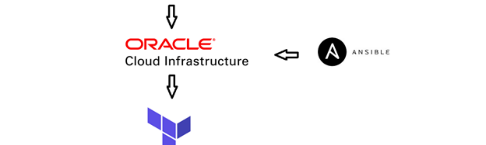 Oracle cloud infrastructure with packer, terraform and ansible
