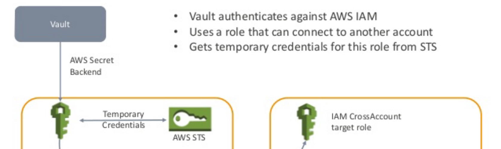 Step by step AWS IAM AssumeRole with aws-vault configuration
