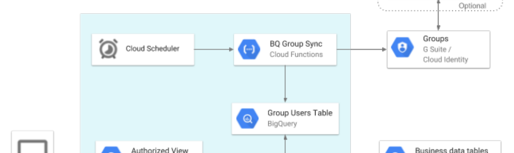 How To Control Access To BigQuery At Row Level With Groups