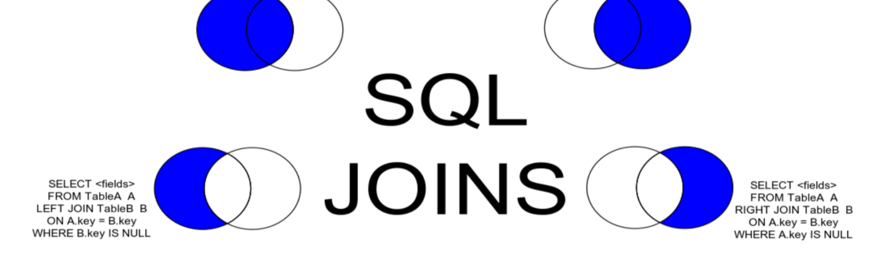 Quick recap of SQL and SQL Joins - Ronald Wahome - Medium