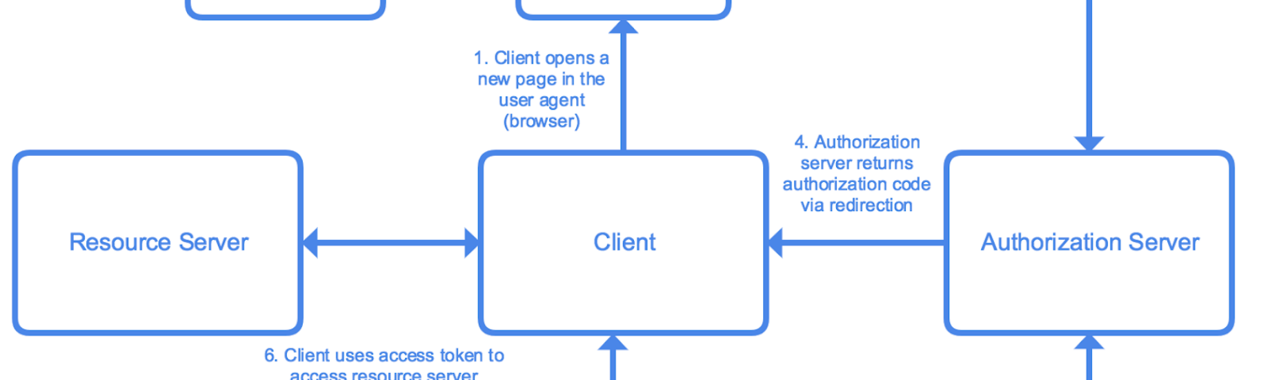 Understanding OAuth2 and Building a Basic Authorization