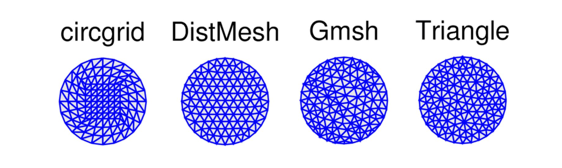 Comparison of the DistMesh, Gmsh, and Triangle Mesh Generators in MATLAB