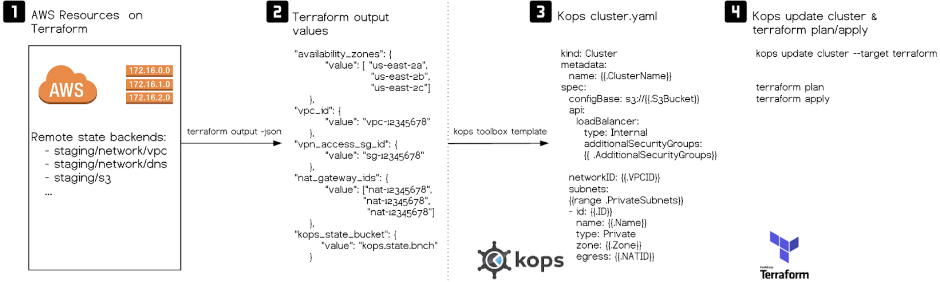 Deploying Kubernetes clusters with kops and Terraform