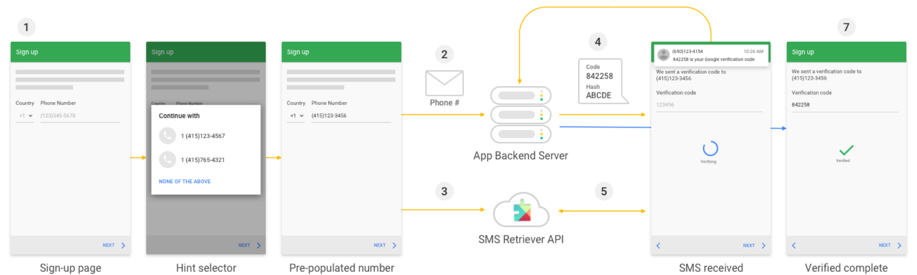 Secure Android OTP & Account Verification using the SMS