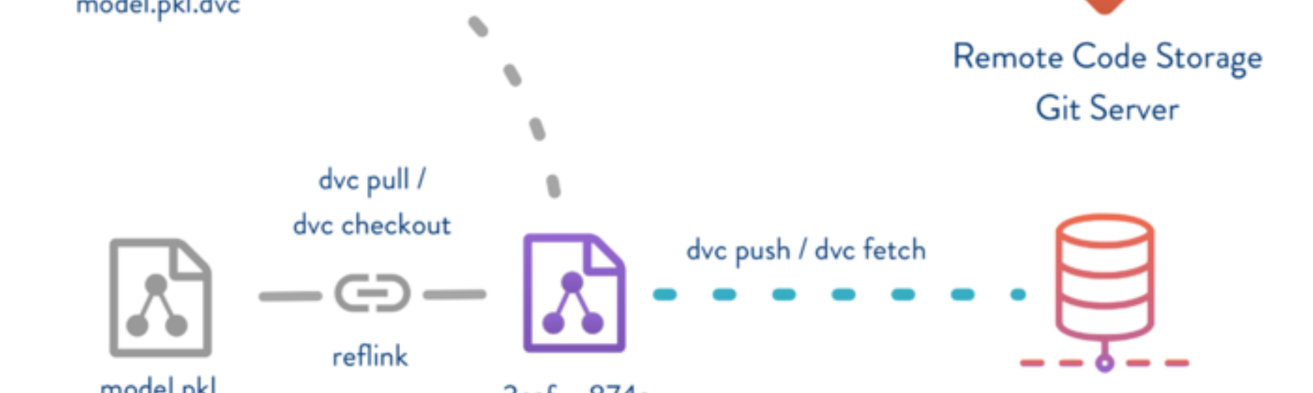 First Impressions of Data Science Version Control (DVC)