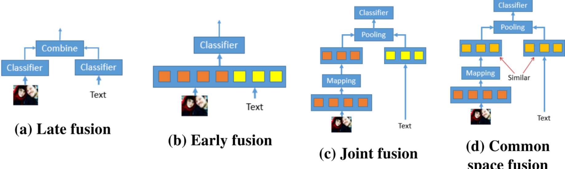 Detecting Emotions with CNN Fusion Models - dair ai - Medium