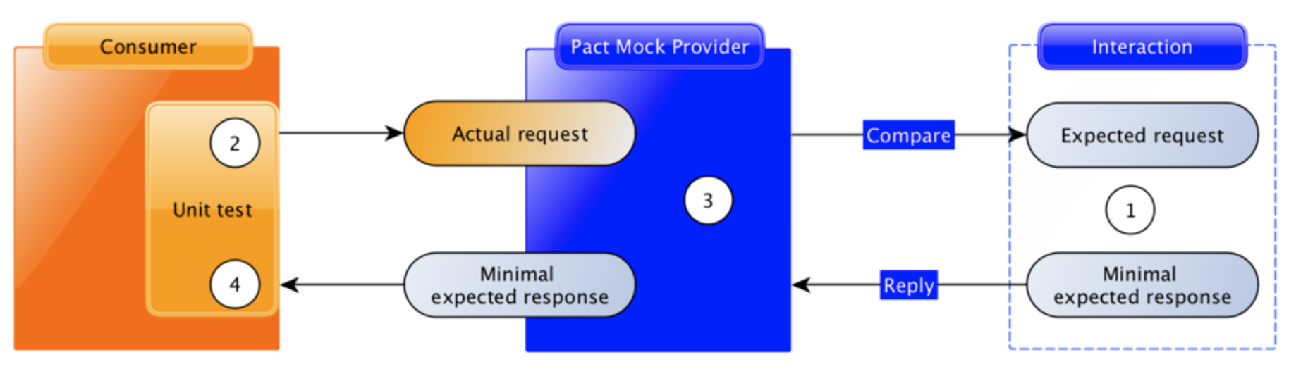 Protecting your API development workflows with Swagger/OpenAPI & Pact io