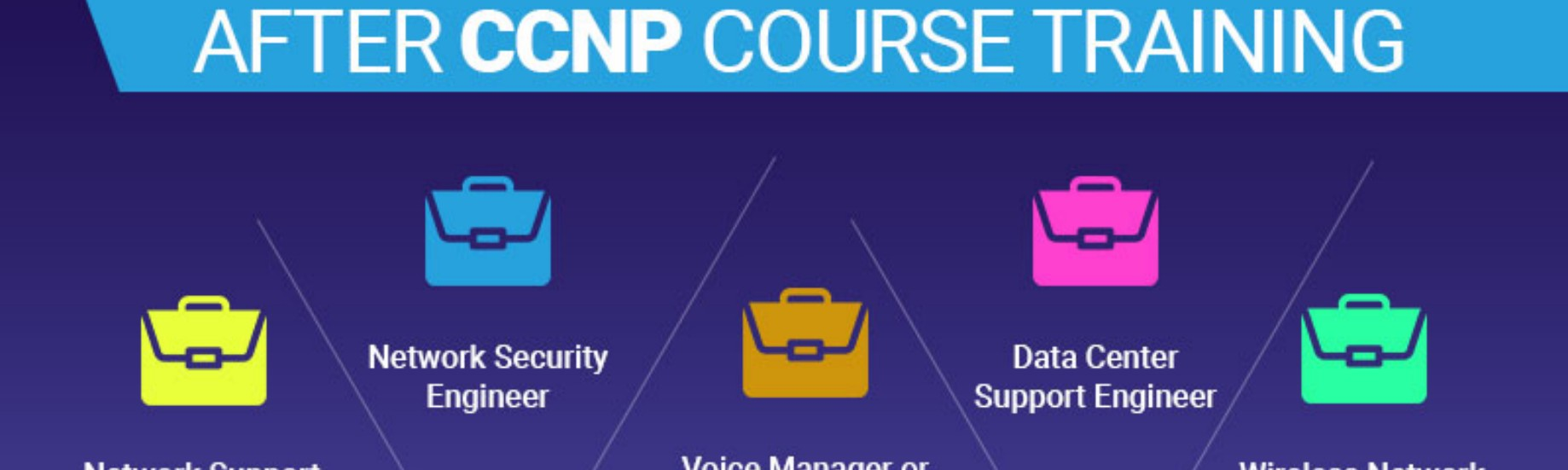 All about CCNP R&S Certification: Overview, Eligibility