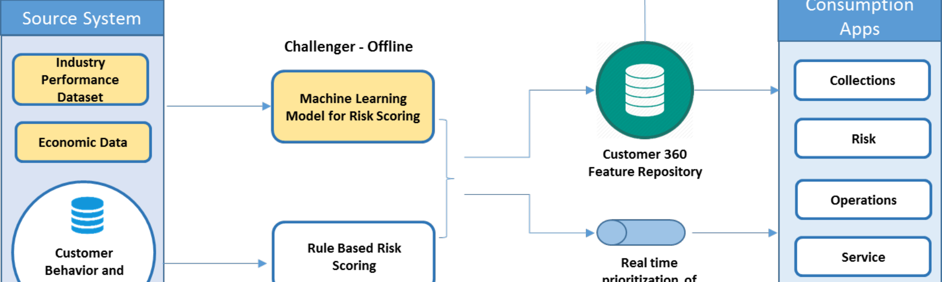 Integrating Machine Learning Models within Matured Business