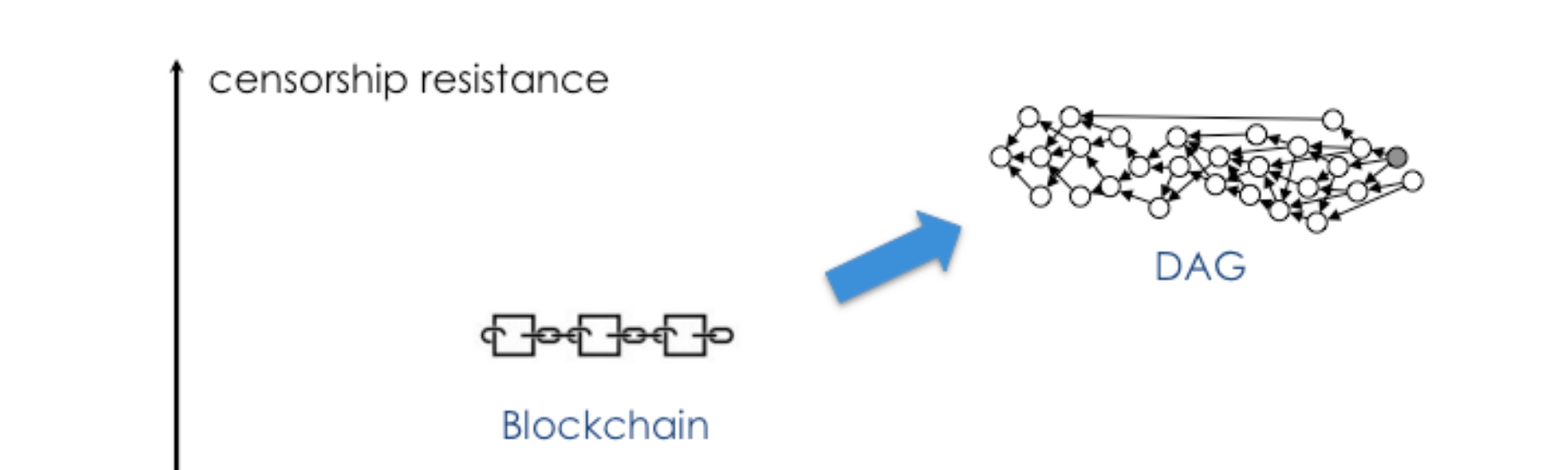 Image result for blockchain and dag