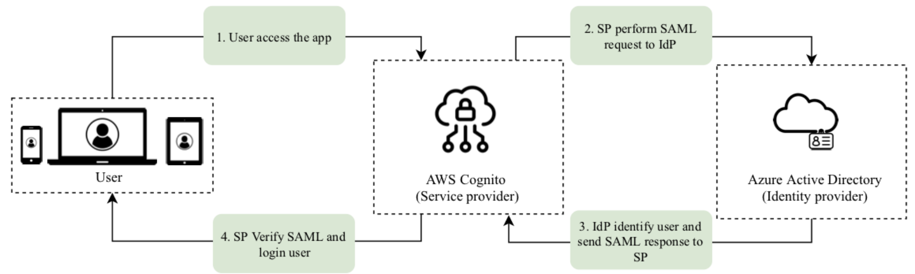Setup AWS Cognito User Pool with an Azure AD identity