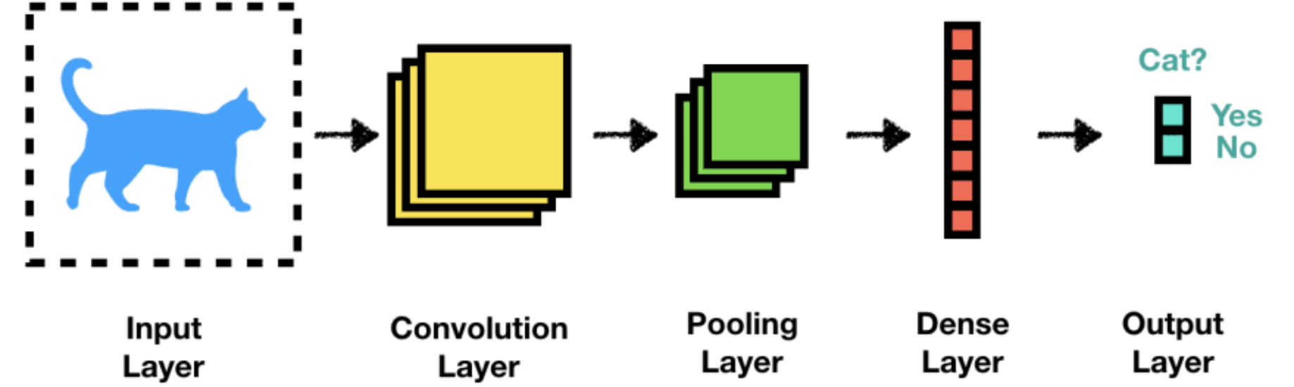 Convolutional Neural Network: A Step By Step Guide - Towards