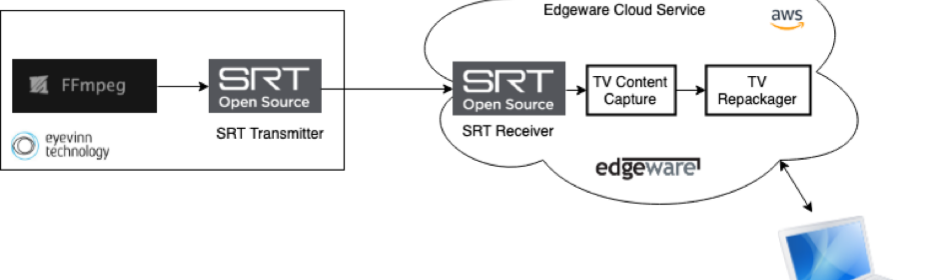Testing of SRT and Edgeware Cloud Service - Eyevinn