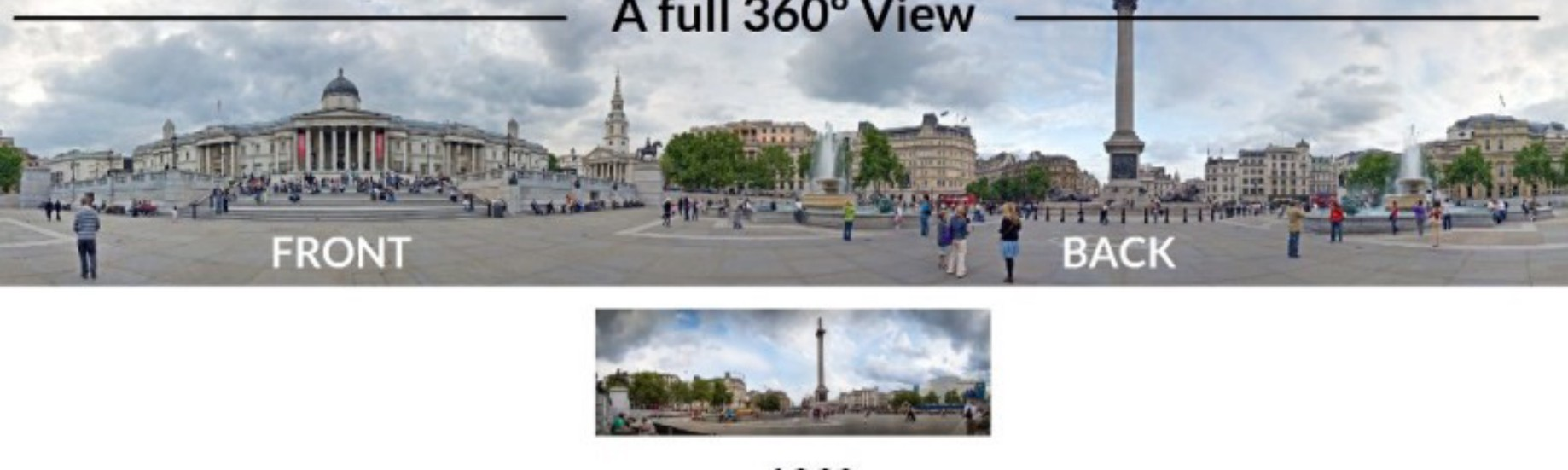 Panorama vs 360° vs 3D vs VR — The Big Difference - Frulix - Medium