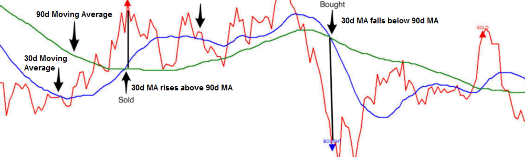 Mean Reversion: Simple Trading Strategies Part 1 - auquan
