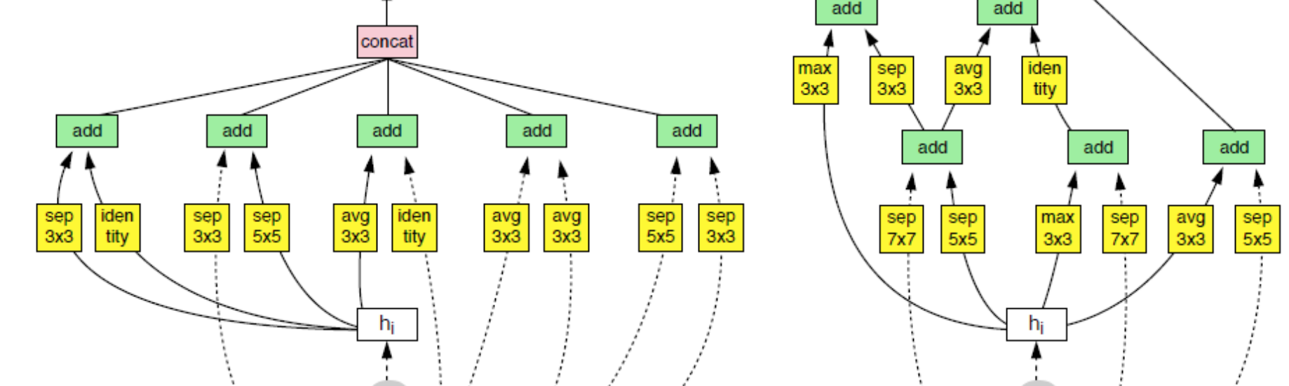 Review: NASNet — Neural Architecture Search Network (Image