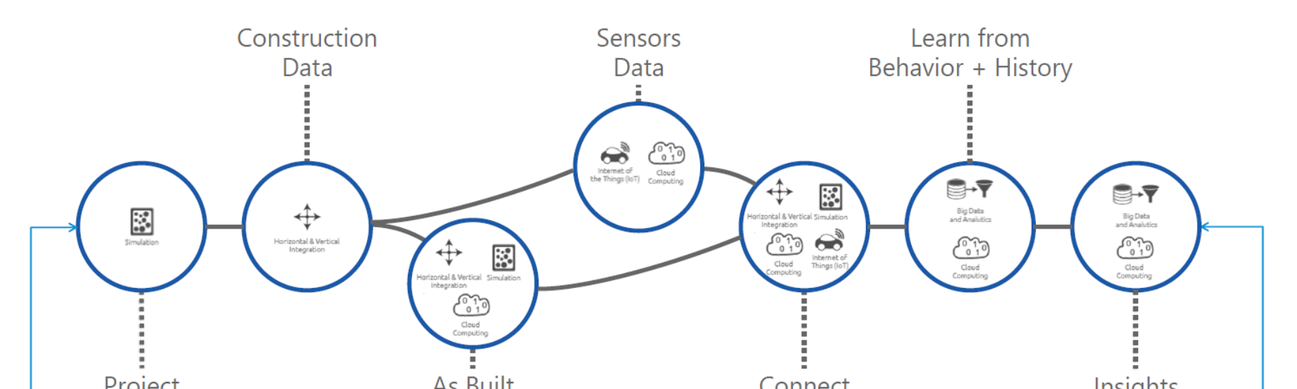 Forge with BIM 360 Docs as an IoT Hub | Autodesk University on