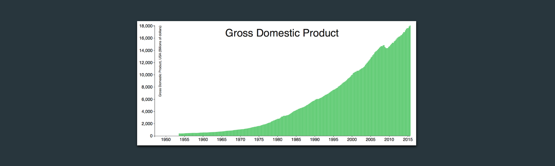 What I Learned While Creating an Animated Chart with D3 js